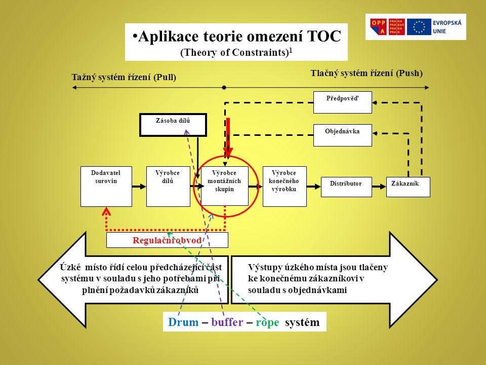 Aplikace teorie omezení TOC (Theory of Constraints) 1 ZákazníkDistributor Výrobce konečného výrobku Výrobce montážních skupin Dodavatel surovin Objedn