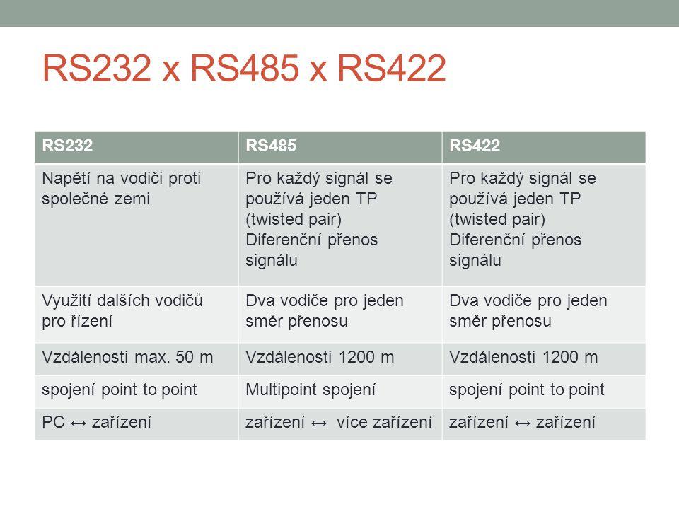 RS232 x RS485 x RS422 RS232RS485RS422 Napětí na vodiči proti společné zemi Pro každý signál se používá jeden TP (twisted pair) Diferenční přenos signá