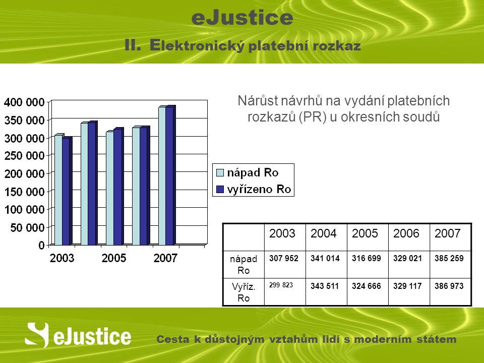 eJustice II. E lektronický platební rozkaz Cesta k důstojným vztahům lidí s moderním státem Nárůst návrhů na vydání platebních rozkazů (PR) u okresníc
