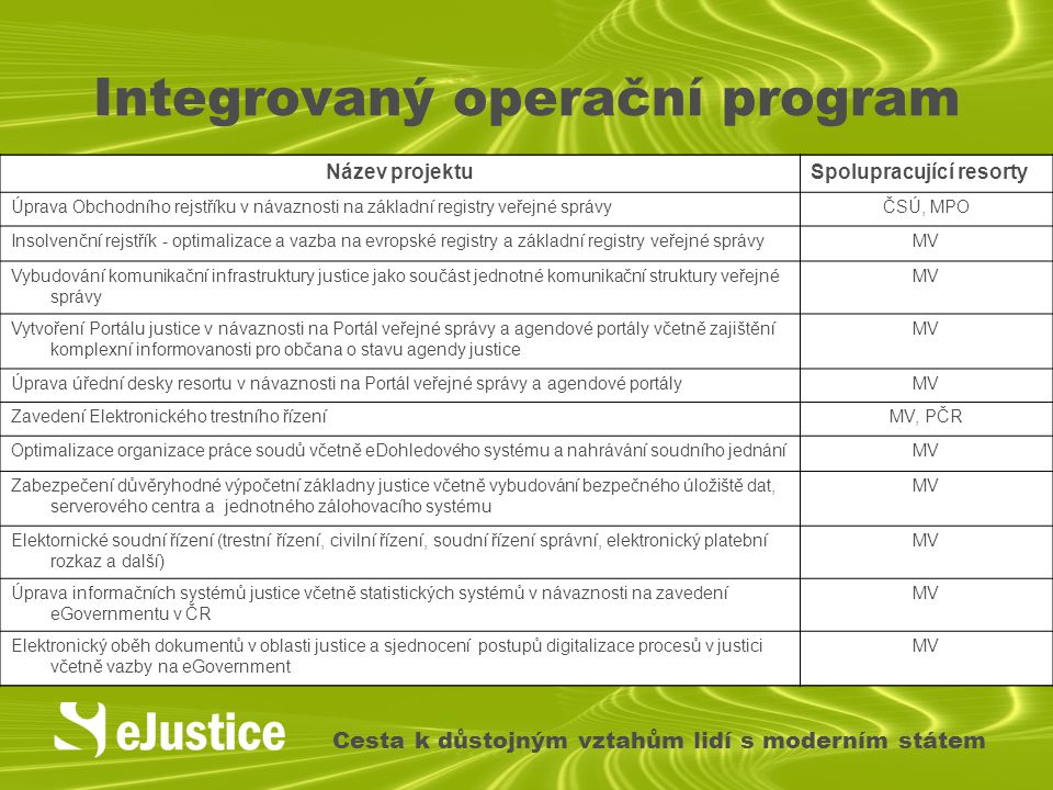 Integrovaný operační program Cesta k důstojným vztahům lidí s moderním státem Název projektuSpolupracující resorty Úprava Obchodního rejstříku v návaz