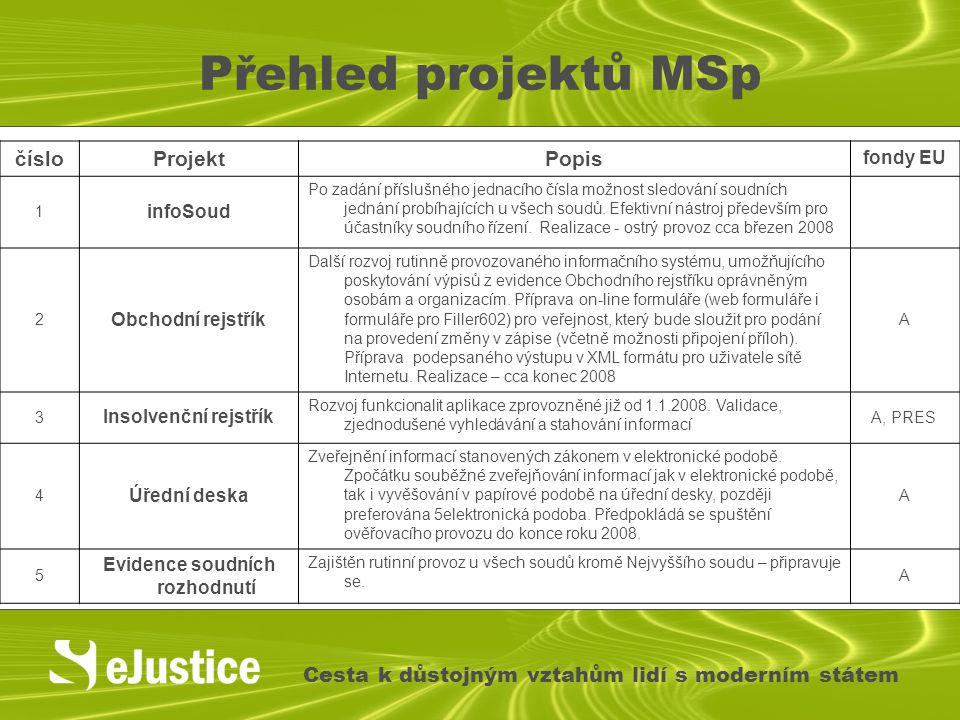 Přehled projektů MSp Cesta k důstojným vztahům lidí s moderním státem čísloProjektPopis fondy EU 1 infoSoud Po zadání příslušného jednacího čísla možn