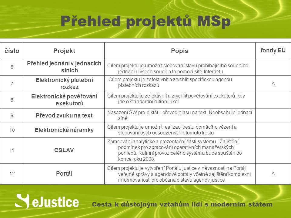 Přehled projektů MSp Cesta k důstojným vztahům lidí s moderním státem čísloProjektPopis fondy EU 6 Přehled jednání v jednacích síních Cílem projektu j