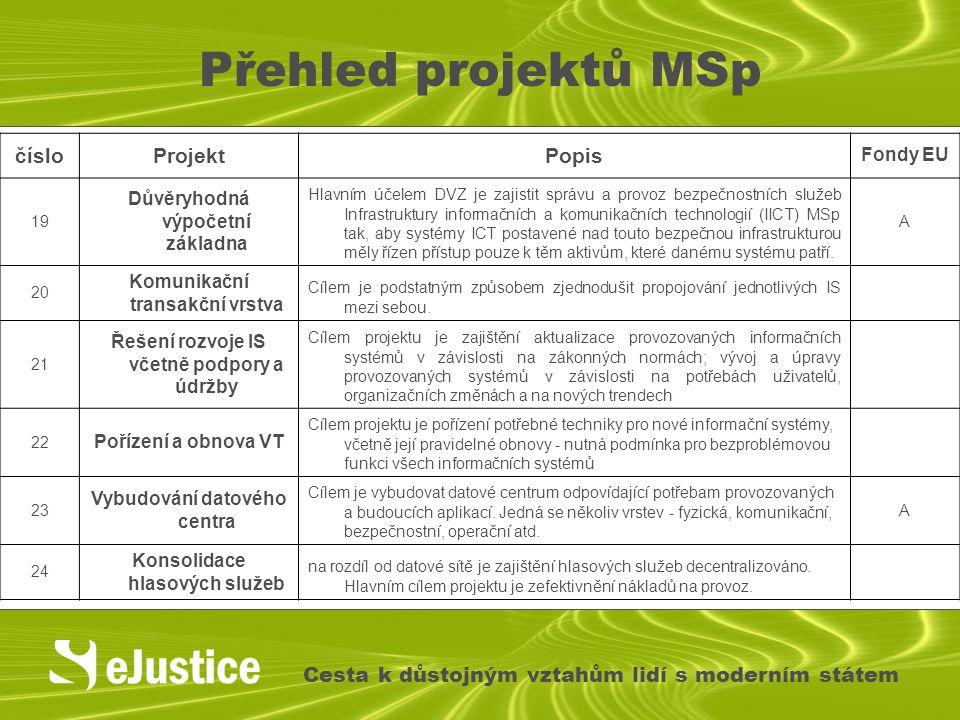 Přehled projektů MSp Cesta k důstojným vztahům lidí s moderním státem čísloProjektPopis Fondy EU 19 Důvěryhodná výpočetní základna Hlavním účelem DVZ