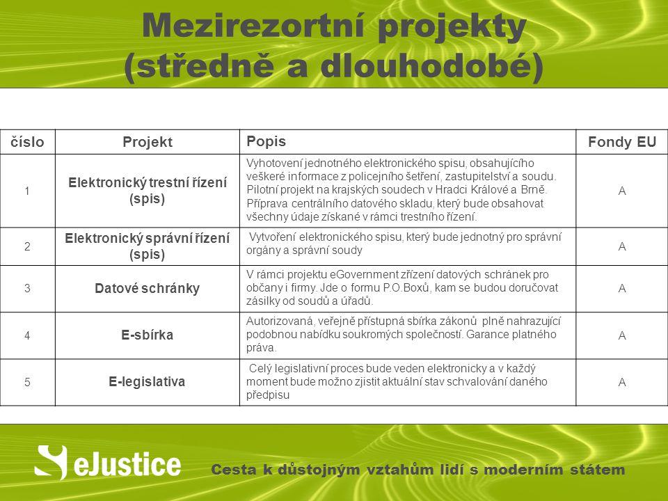 Mezirezortní projekty (středně a dlouhodobé) Cesta k důstojným vztahům lidí s moderním státem čísloProjektPopisFondy EU 1 Elektronický trestní řízení