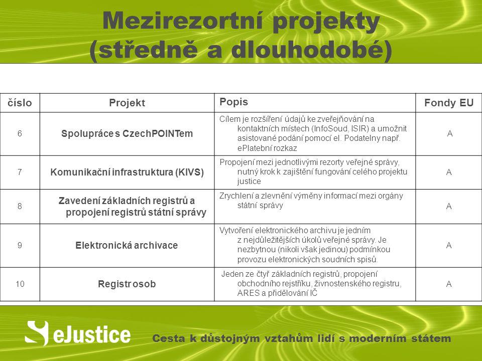 Mezirezortní projekty (středně a dlouhodobé) Cesta k důstojným vztahům lidí s moderním státem čísloProjekt Popis Fondy EU 6 Spolupráce s CzechPOINTem