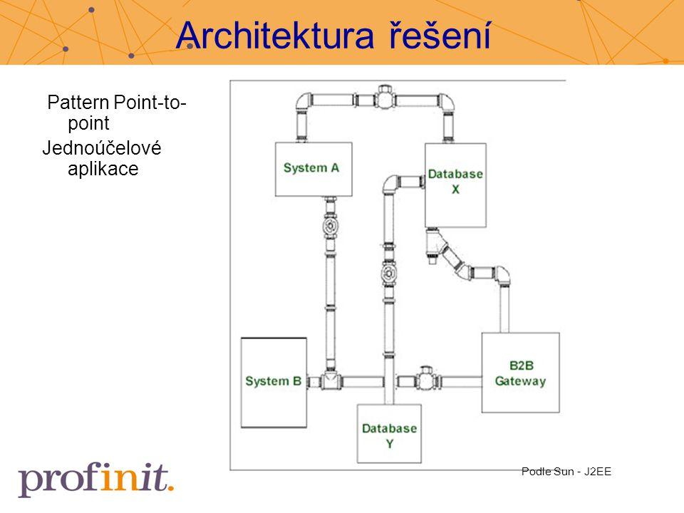 Architektura řešení Pattern Point-to- point Jednoúčelové aplikace Podle Sun - J2EE
