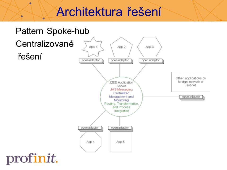 Architektura řešení Pattern Spoke-hub Centralizované řešení