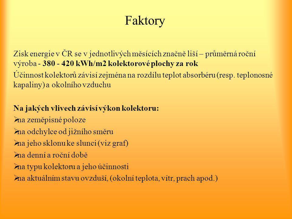 Faktory Zisk energie v ČR se v jednotlivých měsících značně liší – průměrná roční výroba - 380 - 420 kWh/m2 kolektorové plochy za rok Účinnost kolekto