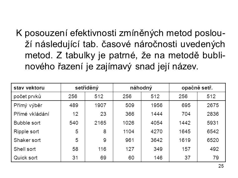 25 K posouzení efektivnosti zmíněných metod poslou- ží následující tab. časové náročnosti uvedených metod. Z tabulky je patrné, že na metodě bubli- no