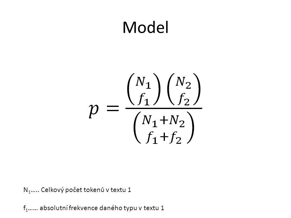 Model N 1 ….. Celkový počet tokenů v textu 1 f 1 …… absolutní frekvence daného typu v textu 1