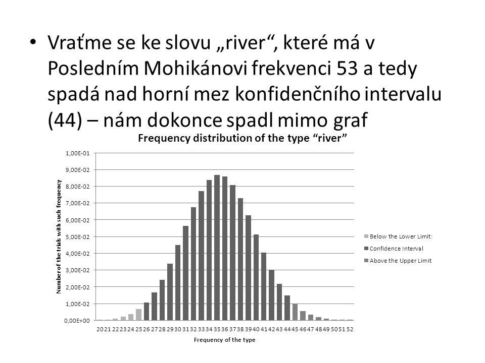 """Vraťme se ke slovu """"river"""", které má v Posledním Mohikánovi frekvenci 53 a tedy spadá nad horní mez konfidenčního intervalu (44) – nám dokonce spadl m"""