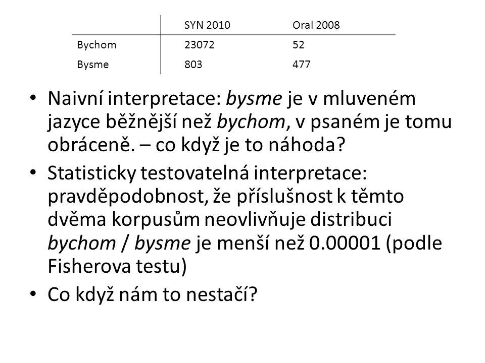 Naivní interpretace: bysme je v mluveném jazyce běžnější než bychom, v psaném je tomu obráceně. – co když je to náhoda? Statisticky testovatelná inter