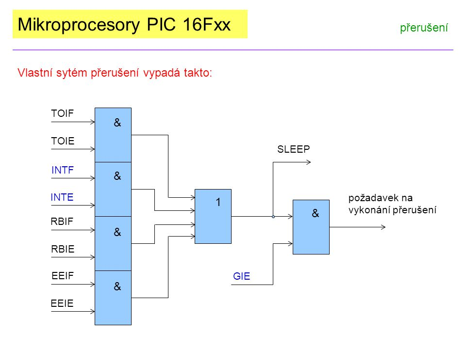 Mikroprocesory PIC 16Fxx přerušení Vlastní sytém přerušení vypadá takto: požadavek na vykonání přerušení TOIF TOIE INTF INTE SLEEP GIE RBIF RBIE EEIF EEIE 1 & & & & &