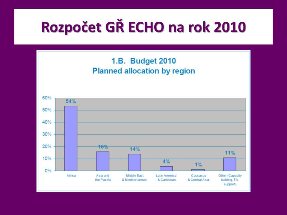 Rozpočet GŘ ECHO na rok 2010