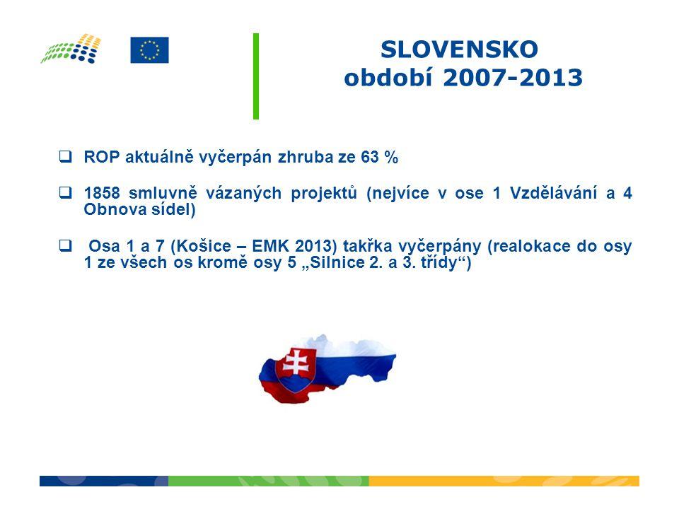 """SLOVENSKO období 2007-2013  ROP aktuálně vyčerpán zhruba ze 63 %  1858 smluvně vázaných projektů (nejvíce v ose 1 Vzdělávání a 4 Obnova sídel)  Osa 1 a 7 (Košice – EMK 2013) takřka vyčerpány (realokace do osy 1 ze všech os kromě osy 5 """"Silnice 2."""