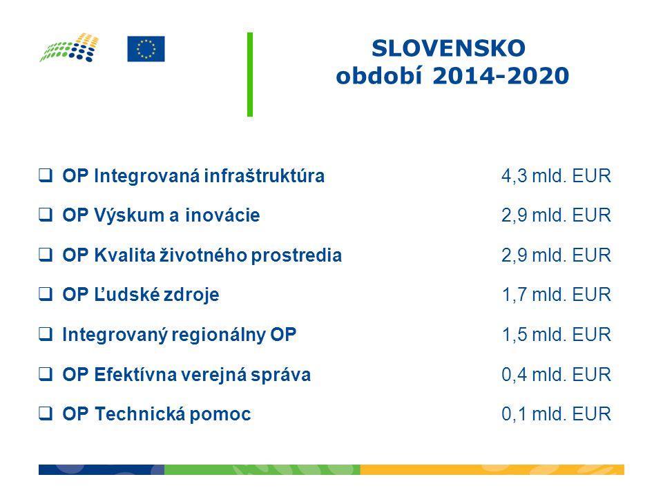 SLOVENSKO období 2014-2020  OP Integrovaná infraštruktúra 4,3 mld. EUR  OP Výskum a inovácie 2,9 mld. EUR  OP Kvalita životného prostredia 2,9 mld.