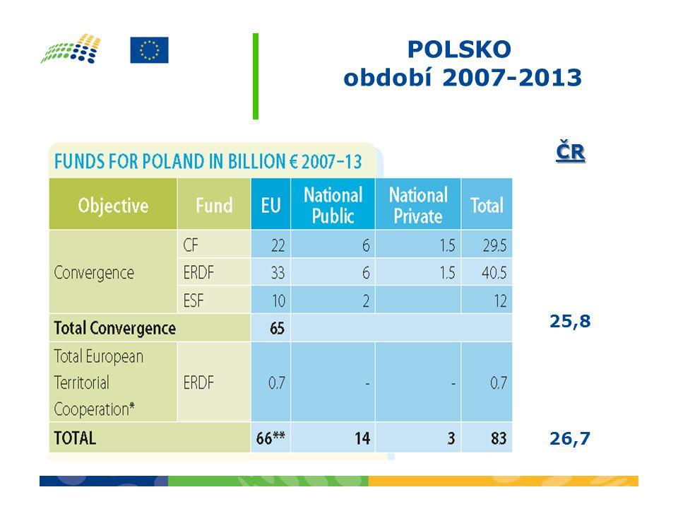 POLSKO období 2007-2013 ČR 25,8 26,7