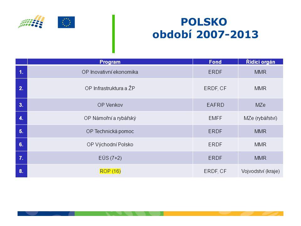 POLSKO období 2007-2013 ProgramFondŘídící orgán 1.OP Inovativní ekonomikaERDFMMR 2.OP Infrastruktura a ŽPERDF, CFMMR 3.3.OP VenkovEAFRDMZe 4.4.OP Námořní a rybářskýEMFFMZe (rybářství) 5.5.OP Technická pomocERDFMMR 6.6.OP Východní PolskoERDFMMR 7.7.EÚS (7+2)ERDFMMR 8.8.ROP (16)ERDF, CFVojvodství (kraje)