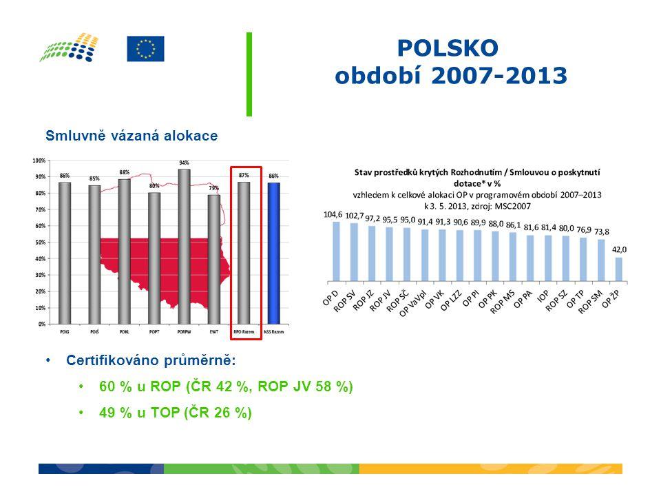 POLSKO období 2007-2013 Smluvně vázaná alokace Certifikováno průměrně: 60 % u ROP (ČR 42 %, ROP JV 58 %) 49 % u TOP (ČR 26 %)