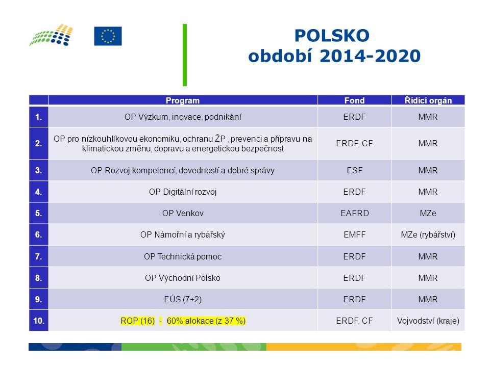 POLSKO období 2014-2020 ProgramFondŘídící orgán 1.OP Výzkum, inovace, podnikáníERDFMMR 2. OP pro nízkouhlíkovou ekonomiku, ochranu ŽP, prevenci a příp