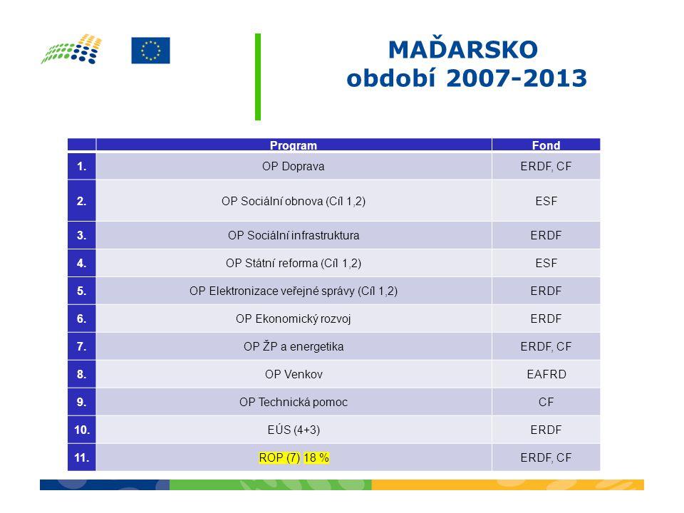 MAĎARSKO období 2007-2013 ProgramFond 1.OP DopravaERDF, CF 2.OP Sociální obnova (Cíl 1,2)ESF 3.OP Sociální infrastrukturaERDF 4.OP Státní reforma (Cíl 1,2)ESF 5.OP Elektronizace veřejné správy (Cíl 1,2)ERDF 6.OP Ekonomický rozvojERDF 7.OP ŽP a energetikaERDF, CF 8.OP VenkovEAFRD 9.9.OP Technická pomocCF 10.EÚS (4+3)ERDF 11.ROP (7) 18 %ERDF, CF