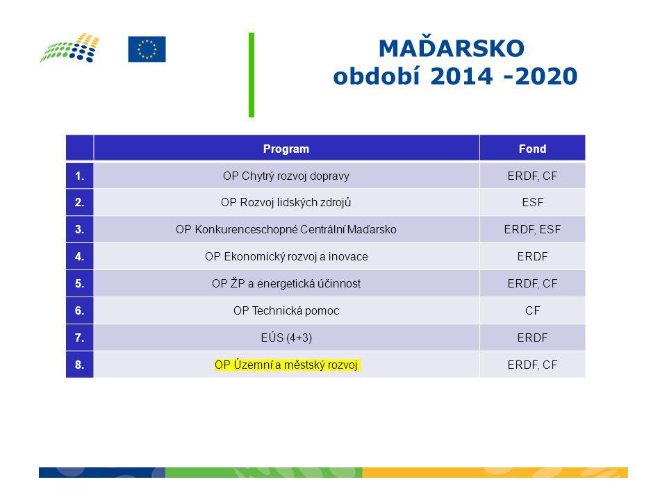 MAĎARSKO období 2014 -2020 ProgramFond 1.OP Chytrý rozvoj dopravyERDF, CF 2.OP Rozvoj lidských zdrojůESF 3.OP Konkurenceschopné Centrální MaďarskoERDF, ESF 4.OP Ekonomický rozvoj a inovaceERDF 5.OP ŽP a energetická účinnostERDF, CF 6.6.OP Technická pomocCF 7.7.EÚS (4+3)ERDF 8.8.OP Územní a městský rozvojERDF, CF