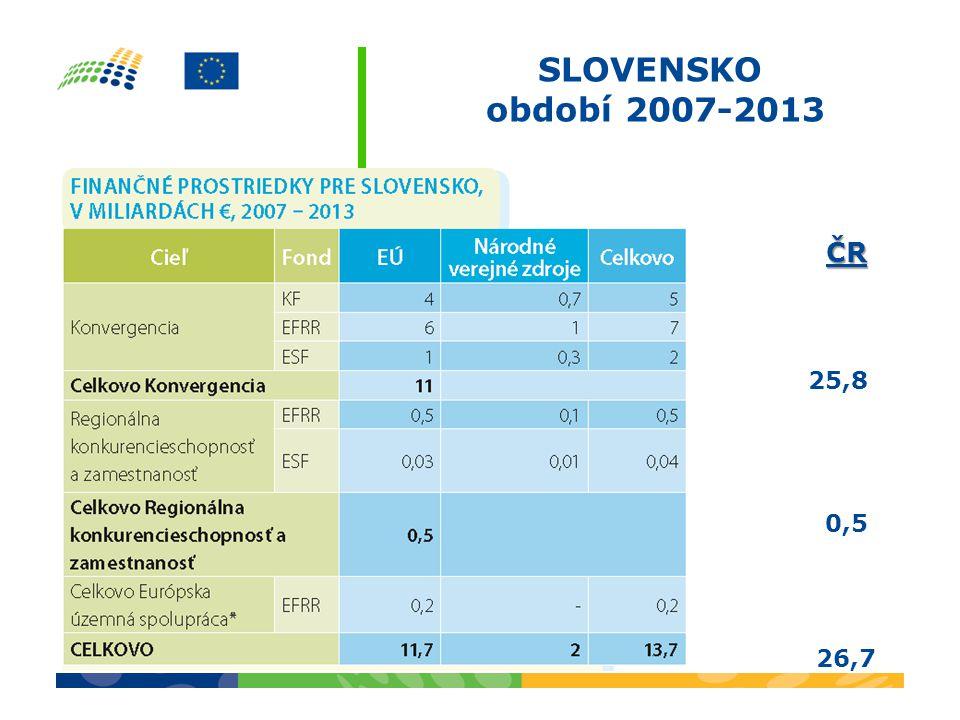SLOVENSKO období 2007-2013ČR 25,8 0,5 26,7