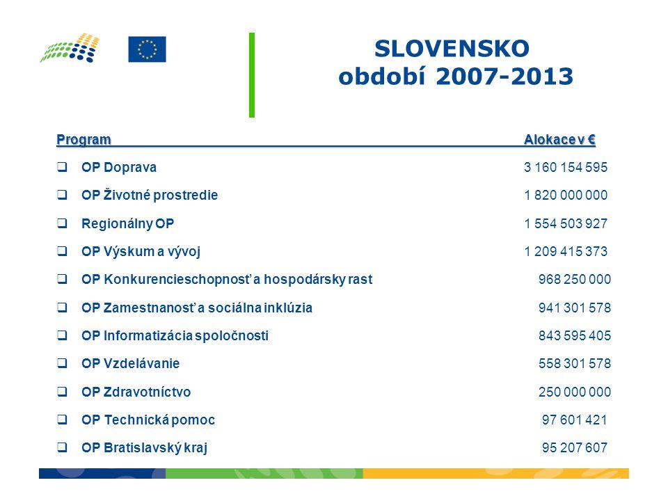 SLOVENSKO období 2007-2013 ProgramAlokace v €  OP Doprava 3 160 154 595  OP Životné prostredie 1 820 000 000  Regionálny OP 1 554 503 927  OP Výsk