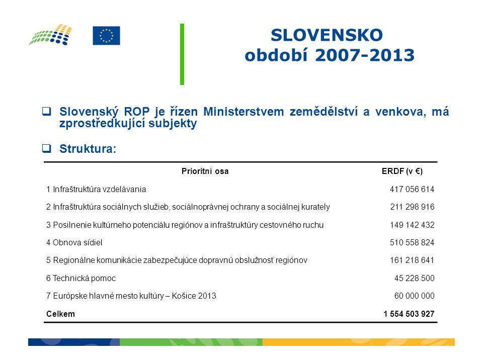 SLOVENSKO období 2007-2013  Slovenský ROP je řízen Ministerstvem zemědělství a venkova, má zprostředkující subjekty  Struktura: Prioritní osaERDF (v €) 1 Infraštruktúra vzdelávania417 056 614 2 Infraštruktúra sociálnych služieb, sociálnoprávnej ochrany a sociálnej kurately211 298 916 3 Posilnenie kultúrneho potenciálu regiónov a infraštruktúry cestovného ruchu149 142 432 4 Obnova sídiel510 558 824 5 Regionálne komunikácie zabezpečujúce dopravnú obslužnosť regiónov161 218 641 6 Technická pomoc45 228 500 7 Európske hlavné mesto kultúry – Košice 201360 000 000 Celkem1 554 503 927
