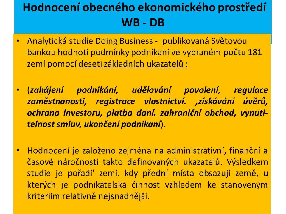 ČESKÉ PODNIKATELSKÉ PROSTŘEDÍ JE V RÁMCI STŘEDNÍ EVROPY NEJMÉNĚ PŘÍVĚTIVÉ Začít podnikat v České republice je stále značně komplikované. Podle statist