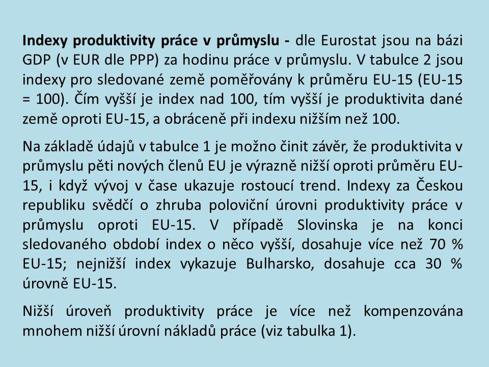 POP – jako konkurenceschopné prostředí, konkur. země … Tabulka 1 Produktivita práce v průmyslu (HDP na 1 hodinu, EU-15 = 100) Země 2000 2001 2002 2003