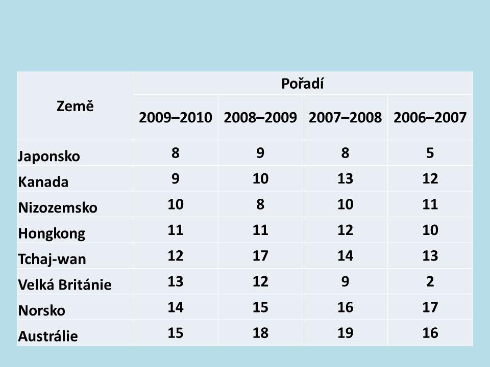 Tabulka 10 Pořadí hodnocení konkurenceschopnosti dle WEF Report Země Pořadí 2009–20102008–20092007–20082006–2007 Švýcarsko1224 USA2111 Singapur3578 Šv