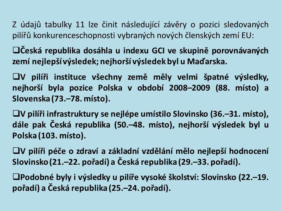 Tab.11 jednotlivých pilířů: země ČR MR PR S L SR GCI31335862465337424746 Instituce62727664668846497873 Infrastruktura485057 1039631366364 Makroekonomi