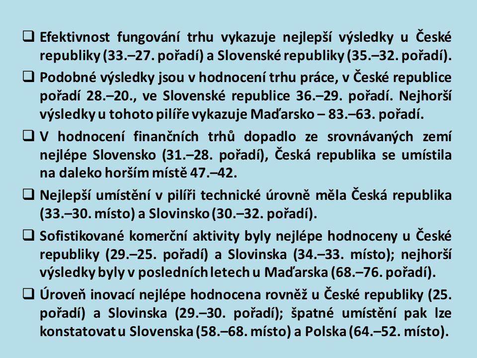 Z údajů tabulky 11 lze činit následující závěry o pozici sledovaných pilířů konkurenceschopnosti vybraných nových členských zemí EU:  Česká republika