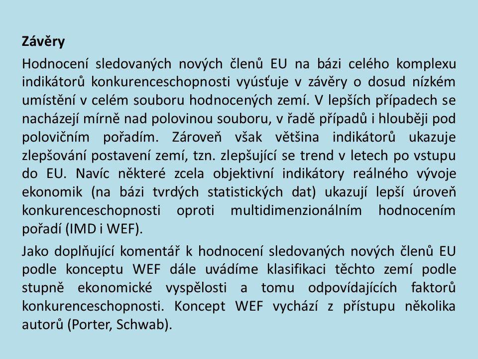  Efektivnost fungování trhu vykazuje nejlepší výsledky u České republiky (33.–27. pořadí) a Slovenské republiky (35.–32. pořadí).  Podobné výsledky