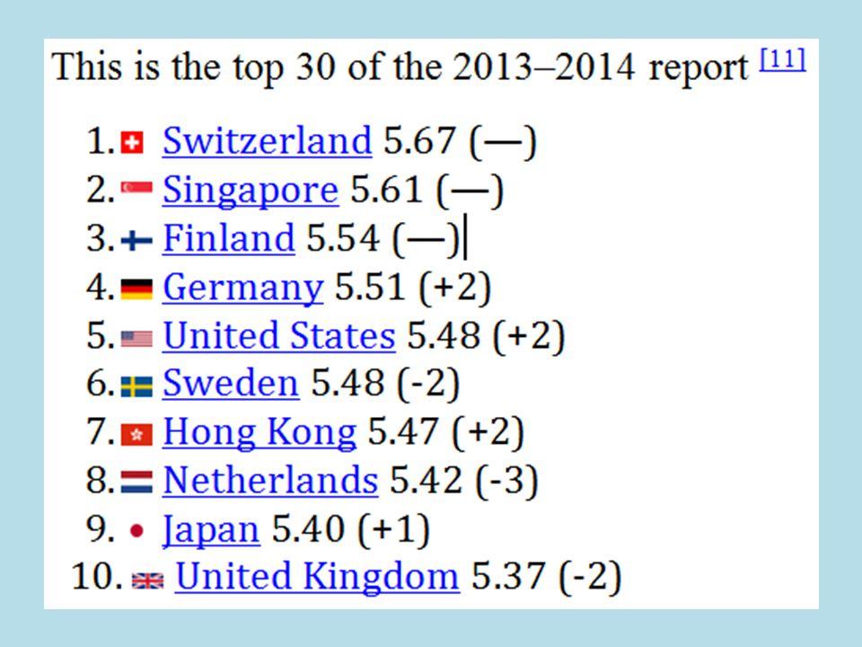 Celkové hodnocení (rozložení) hodnocených zemí dle GCI World map of the 2008 – 2009 Global Competitiveness Index. Each color represent one quartile of