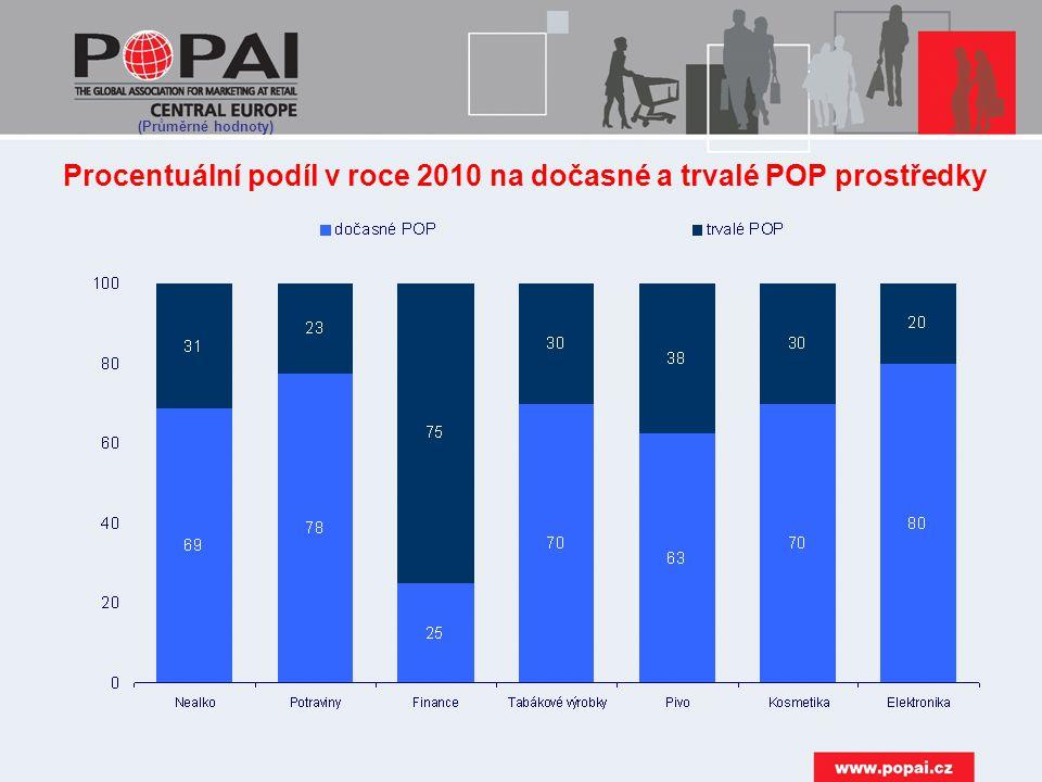 Procentuální podíl v roce 2010 na dočasné a trvalé POP prostředky (Průměrné hodnoty)