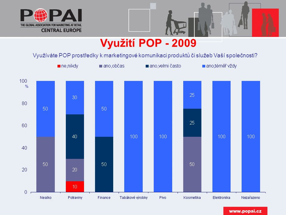 2009 Spolupracuje Vaše společnost i nadále s přímými výrobci POP.