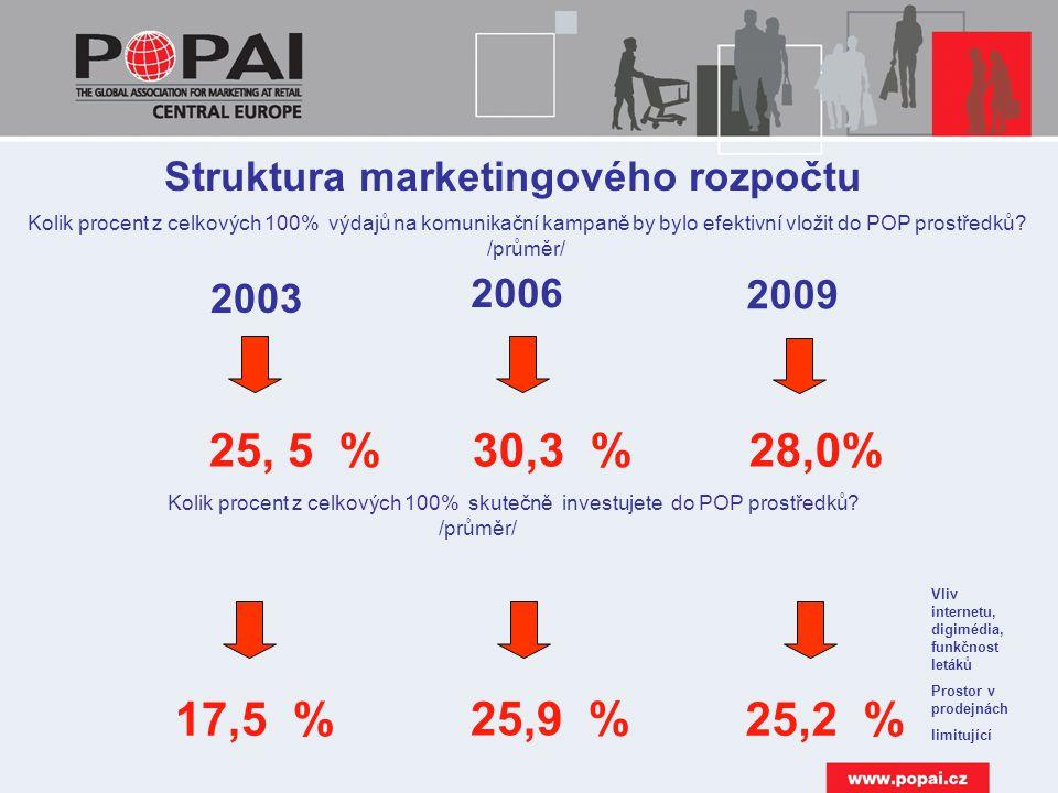 2003 2006 25,9 % 25, 5 % 30,3 % 28,0% Kolik procent z celkových 100% výdajů na komunikační kampaně by bylo efektivní vložit do POP prostředků.