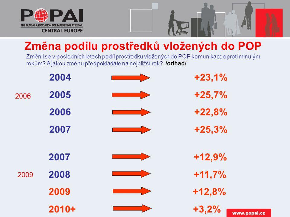 Změnil se v posledních letech podíl prostředků vložených do POP komunikace oproti minulým rokům.