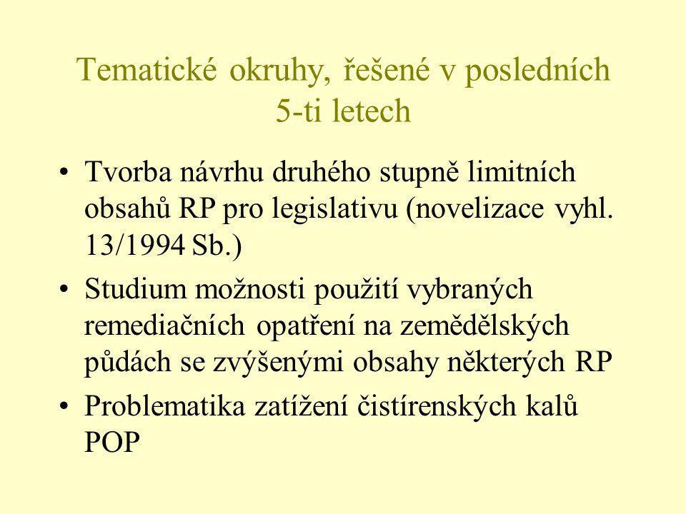Tematické okruhy, řešené v posledních 5-ti letech Tvorba návrhu druhého stupně limitních obsahů RP pro legislativu (novelizace vyhl.