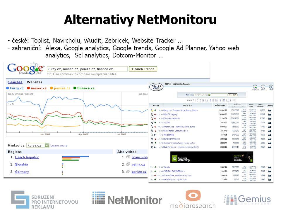 Alternativy NetMonitoru - české: Toplist, Navrcholu, vAudit, Zebricek, Website Tracker... - zahraniční: Alexa, Google analytics, Google trends, Google