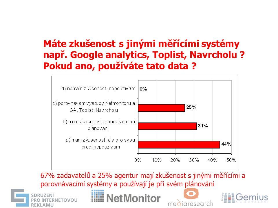 Máte zkušenost s jinými měřícími systémy např. Google analytics, Toplist, Navrcholu ? Pokud ano, používáte tato data ? 67% zadavatelů a 25% agentur ma