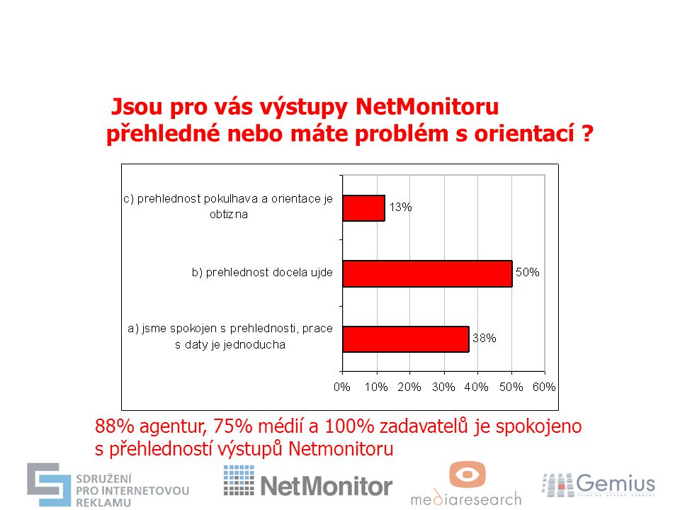 Jsou pro vás výstupy NetMonitoru přehledné nebo máte problém s orientací ? 88% agentur, 75% médií a 100% zadavatelů je spokojeno s přehledností výstup