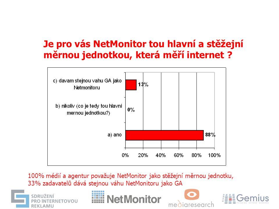 Je pro vás NetMonitor tou hlavní a stěžejní měrnou jednotkou, která měří internet ? 100% médií a agentur považuje NetMonitor jako stěžejní měrnou jedn