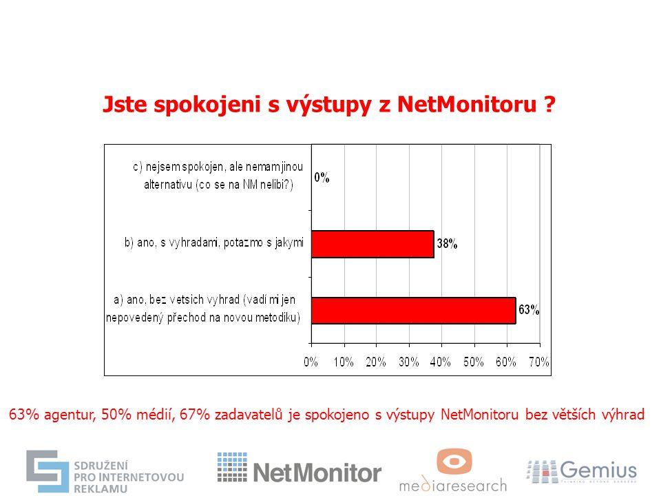 Jste spokojeni s výstupy z NetMonitoru ? 63% agentur, 50% médií, 67% zadavatelů je spokojeno s výstupy NetMonitoru bez větších výhrad