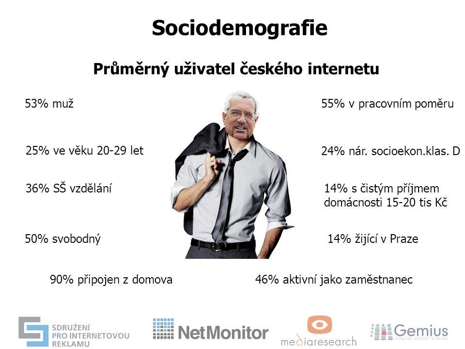Průměrný uživatel českého internetu 53% muž 25% ve věku 20-29 let 36% SŠ vzdělání 50% svobodný 55% v pracovním poměru 24% nár. socioekon.klas. D 14% s