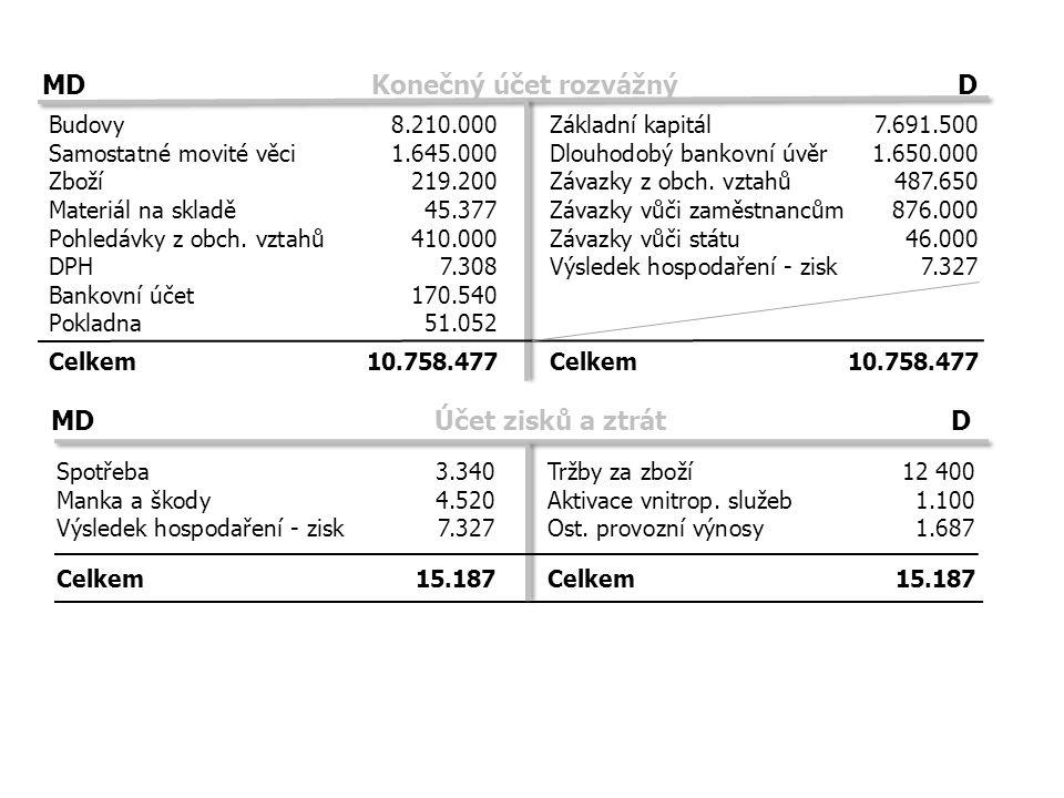 Spotřeba 3.340Tržby za zboží12 400 Manka a škody4.520Aktivace vnitrop. služeb1.100 Výsledek hospodaření - zisk7.327Ost. provozní výnosy1.687 MD Konečn