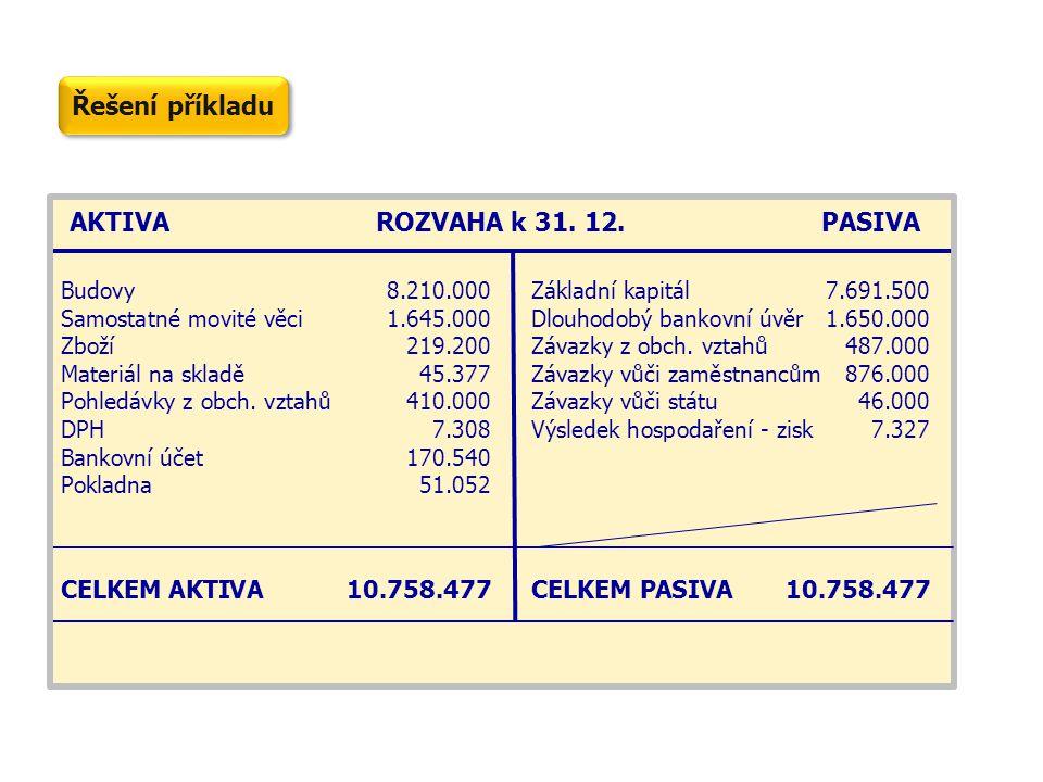 AKTIVAROZVAHA k 31. 12.PASIVA Budovy8.210.000Základní kapitál7.691.500 Samostatné movité věci1.645.000Dlouhodobý bankovní úvěr1.650.000 Zboží219.200Zá