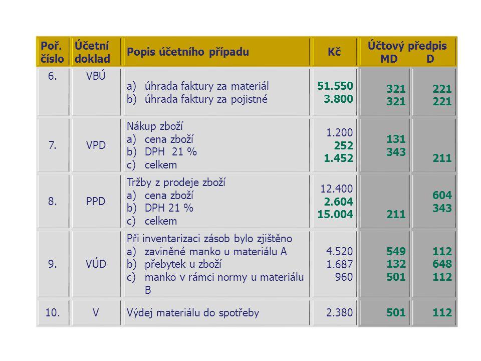 Poř. číslo Účetní doklad Popis účetního případuKč Účtový předpis MD D 6.VBÚ a)úhrada faktury za materiál b)úhrada faktury za pojistné 51.550 3.800 321
